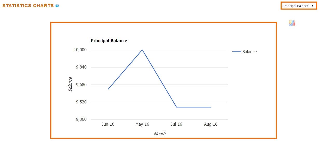 Loan Manager - Admin Stats - Charts