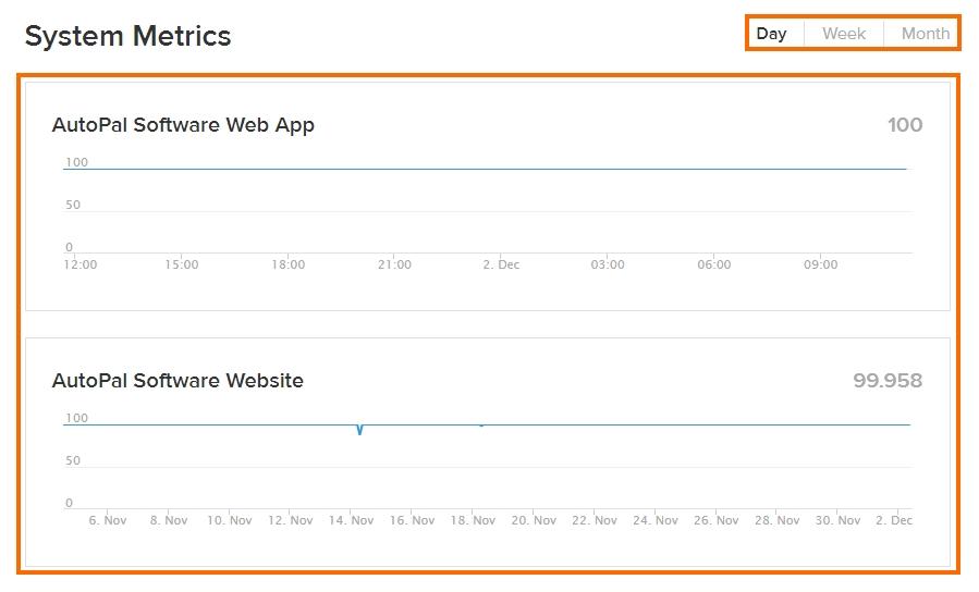 status-page-system-metrics
